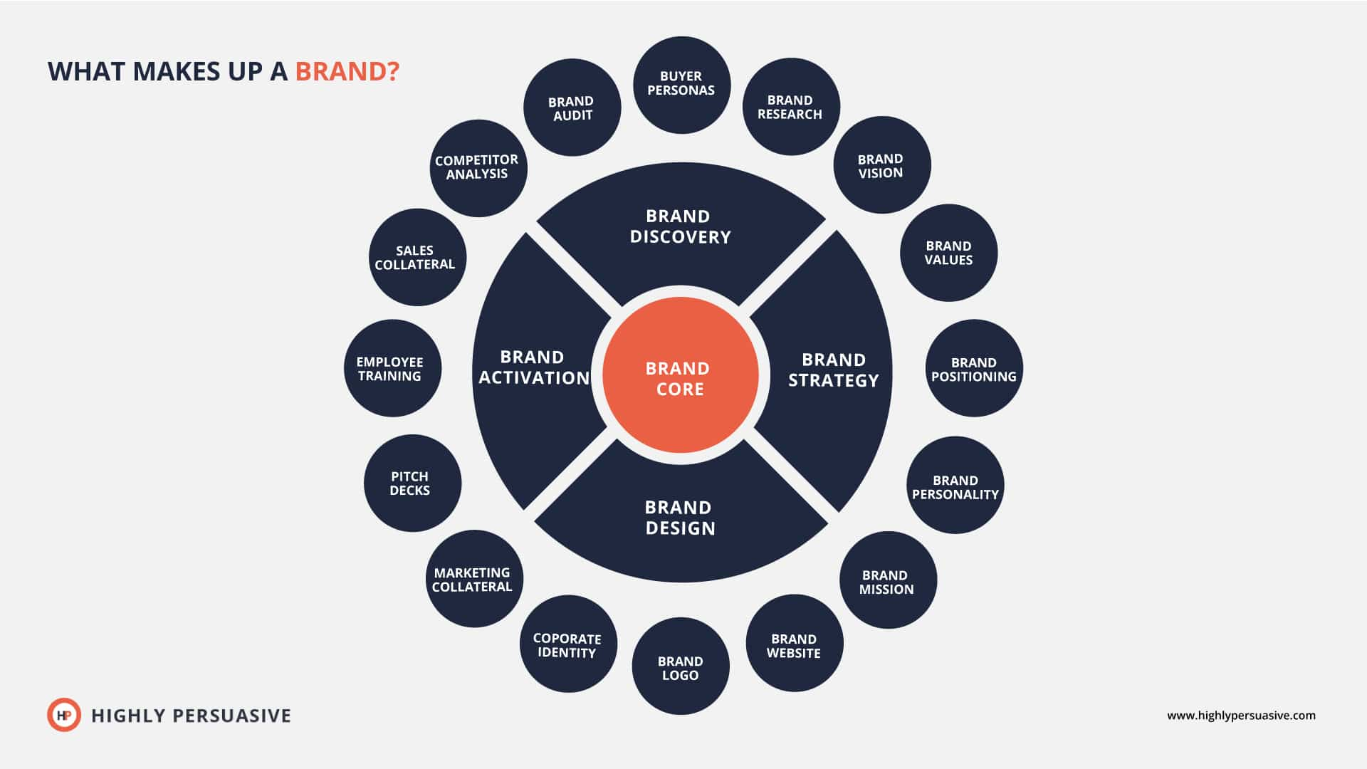 Whats a brand 01